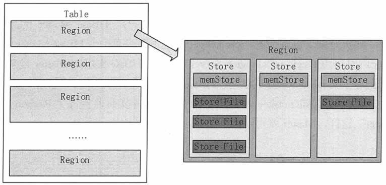 HBase的Region存储模式